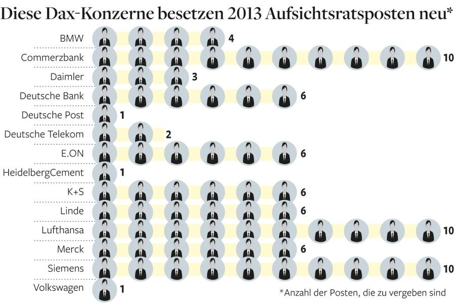 © Deutsche Schutzvereinigung für Wertpapierbesitz (DSW)